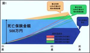 積立利率変動型終身保険